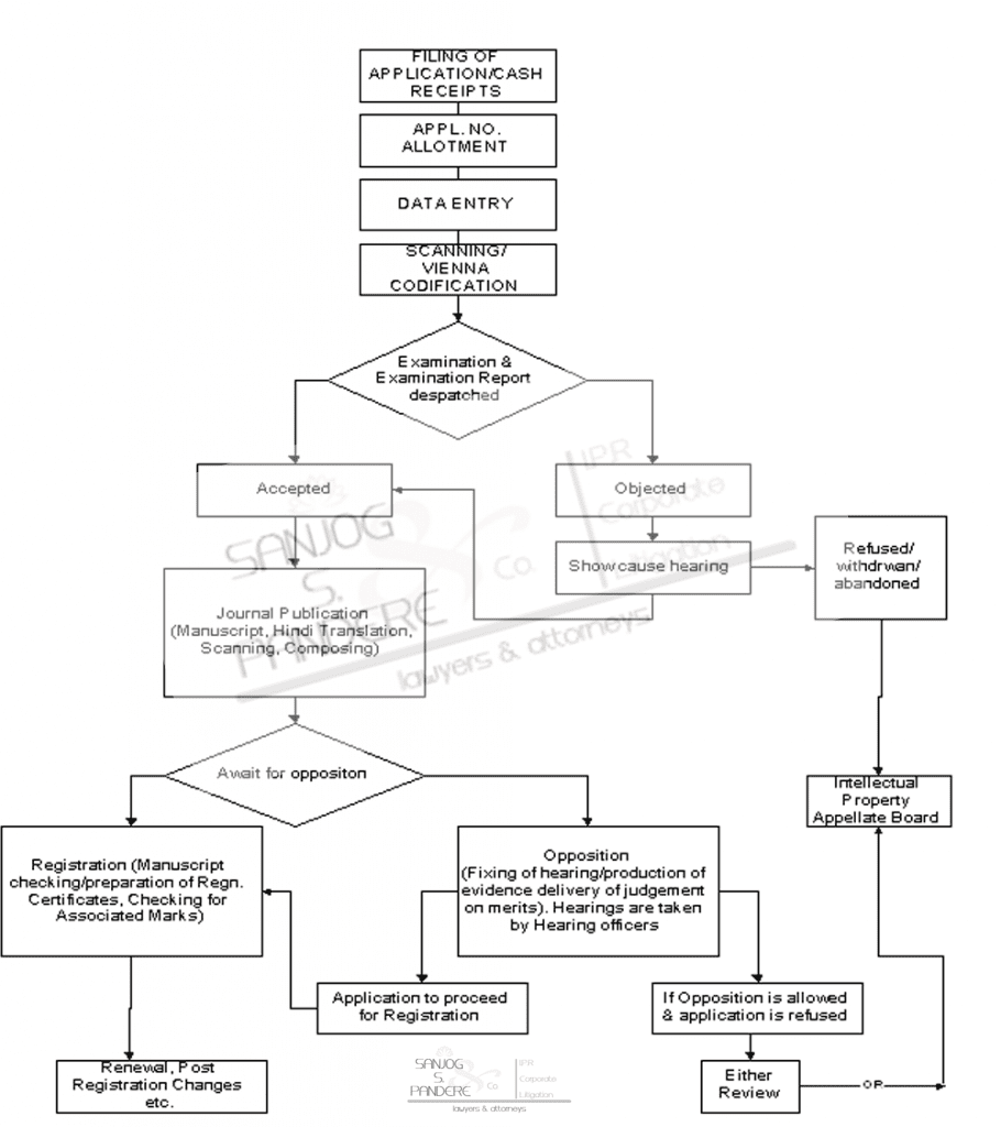 trademark registration process flowchart india